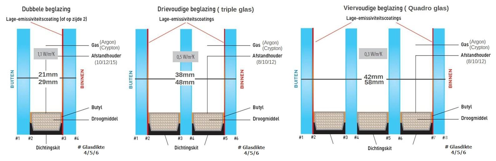 triple glas quadro glas dubbel glas, twee voudig glas, drie voudig glas, vier voudig glas, HR glas, hr++ hr+++ hr++++ glas, isolatie glas