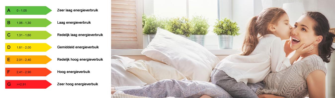Welk soort isolatieglas is geschikt voor mijn huis? Vul de vragen over je woning in en je krijgt: een advies over welk soort glas voor jouw ramen en kozijnen geschikt is, een schatting van de jaarlijkse besparing op je energierekening, een schatting van de eenmalige kosten.