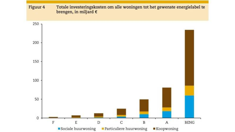 totaal investeringskosten energielabel (1)