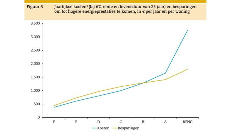 totaal investeringskosten energielabel (2)
