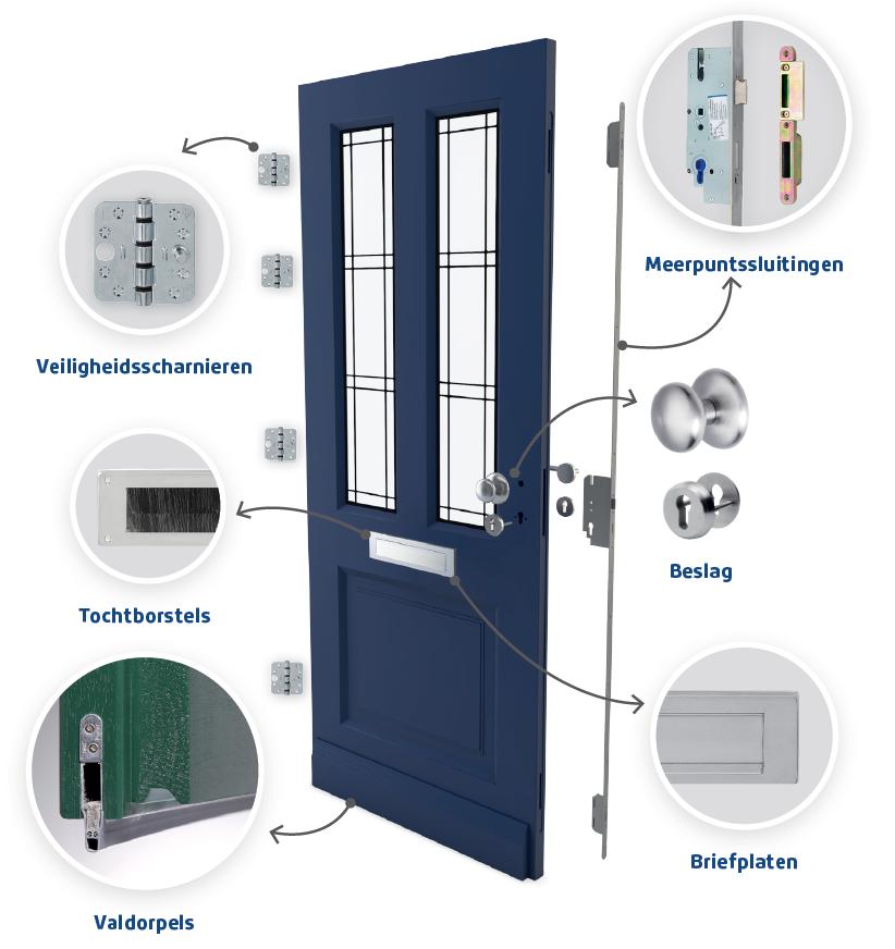 beslag, deurbeslag, sloten op deur, veiligheid deuren, veilige deuren, inbraakwerend deur, deuren hang en sluitwerk, deurveiligheid, deurveiligheid, inbraakproef voordeur,