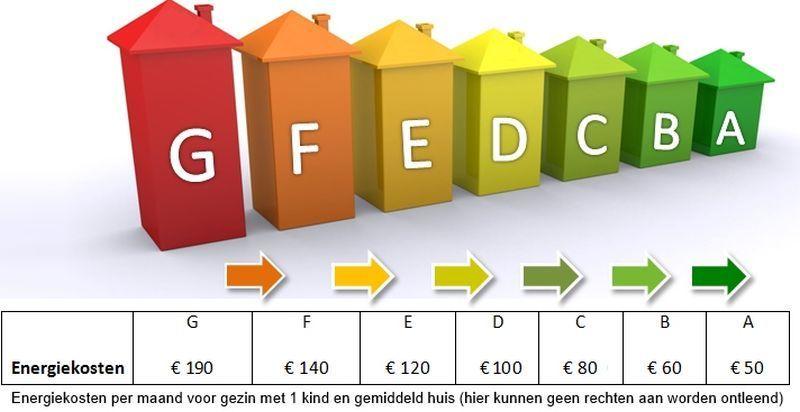 energielabel, energielabel prijzen, de prijs van energielabel, boete label energie, labelenergie boetes, boetes energielabels,