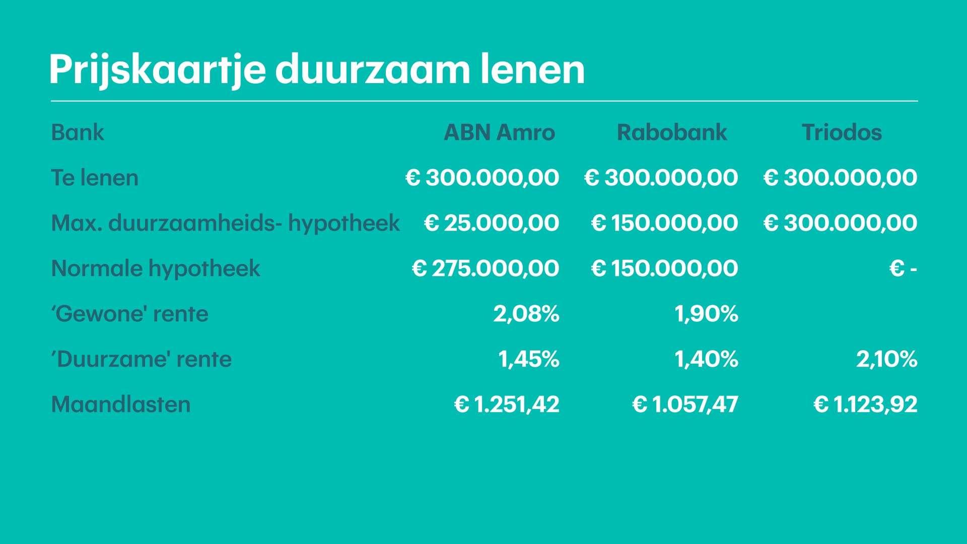 Rekenvoorbeeld prijskaartje duurzaam lenen,