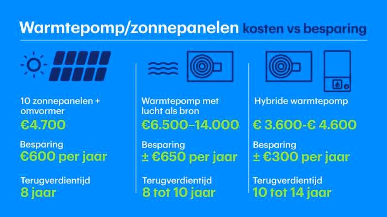 kosten voor de warmtepomp, kosten voor zonnepanelen, besparing warmtepomp zonnepanelen,