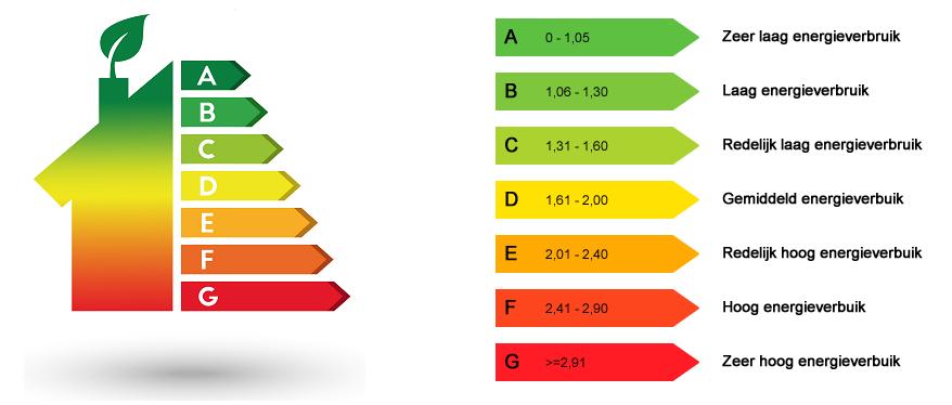 energielabel, energielabel verplicht, energiebesparingslabel,energiekosten label, energiezuinigheidslabel, woning zuinigheid, huis isolatie,