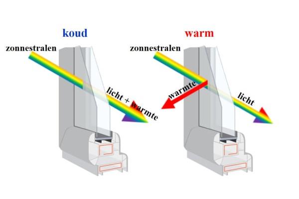 Slim glas, slimme ramen, energiezuinige ramen, isolerende ramen, zuinig glas,