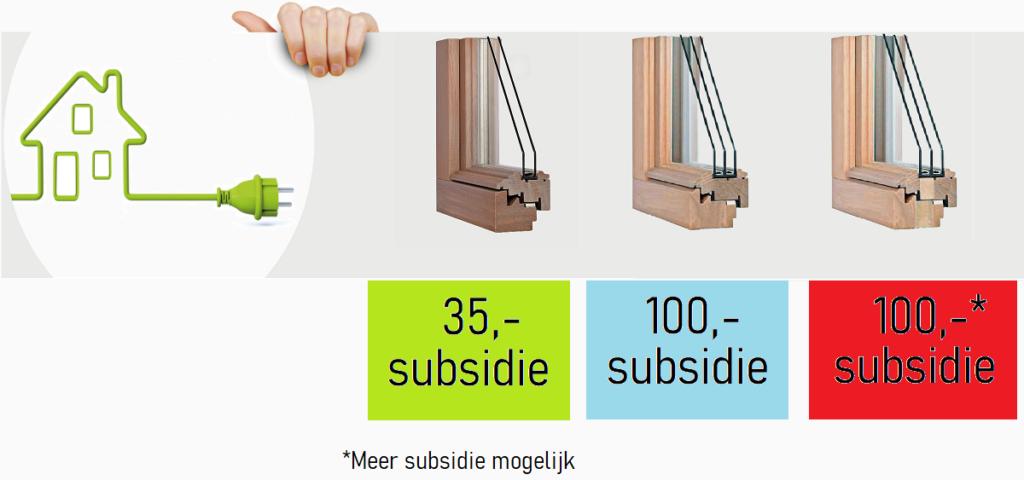 subsidie 2021, isolatiemaatregelen woningeigenaren 2021, subsidie houten kozijnen 2021, glas subsidie 2021, glasisolatie steun 2021,