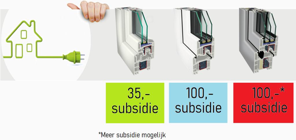 subsidie 2021, isolatiemaatregelen woningeigenaren 2021, subsidie-kunststof-kozijnen-2021, glas subsidie 2021, glasisolatie steun 2021,