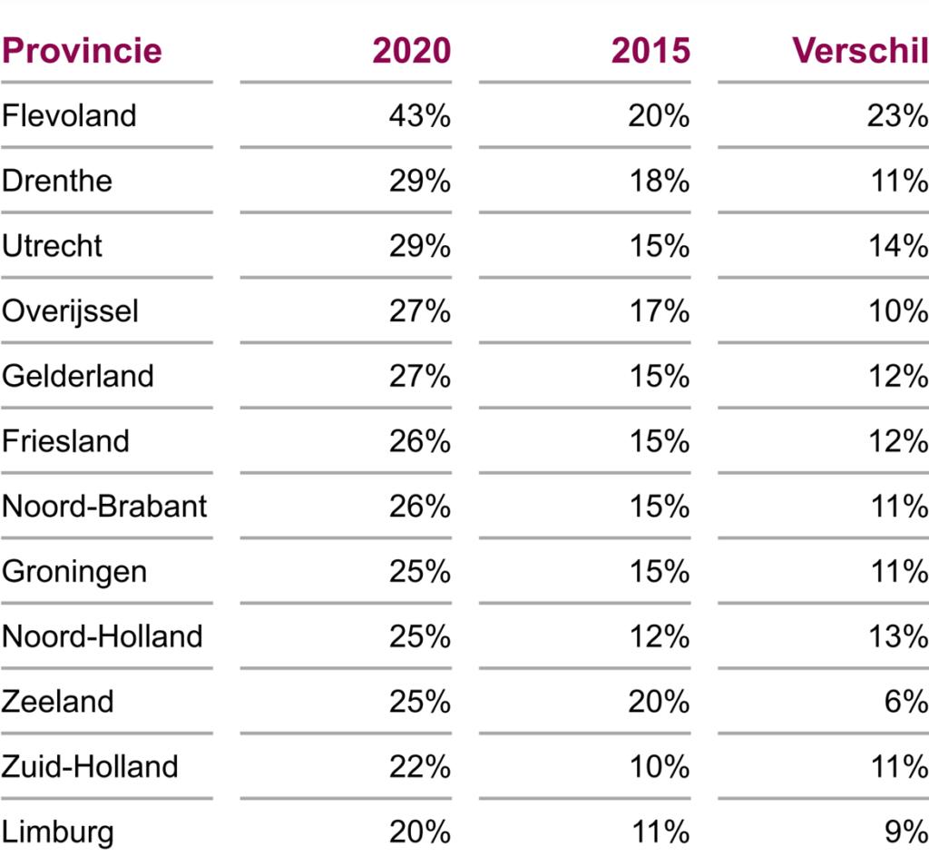 Nederlandse-woningen-gemiddeld-pas-een-A-label-in-2055